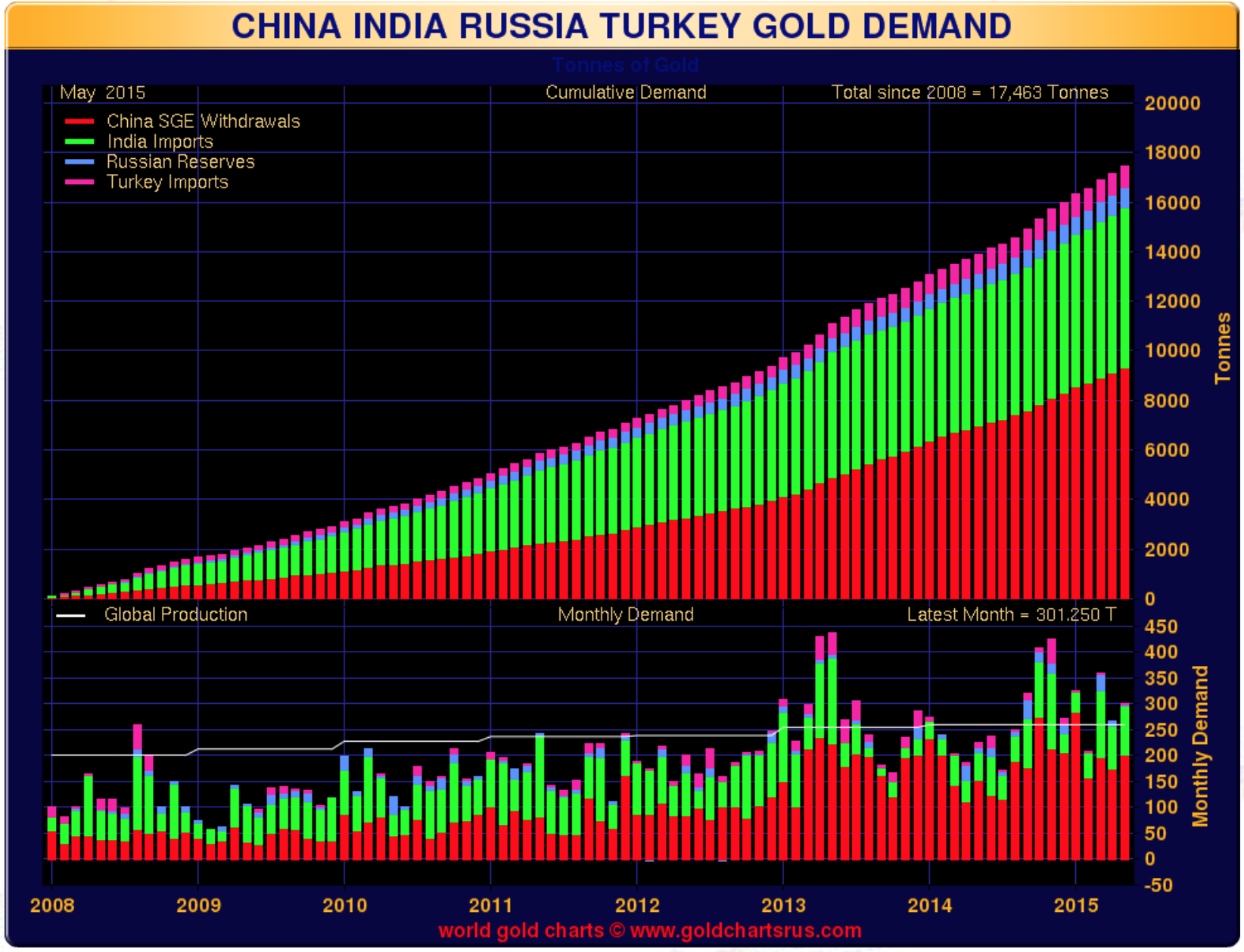 Gold demand –china, India, Russia and Turkey