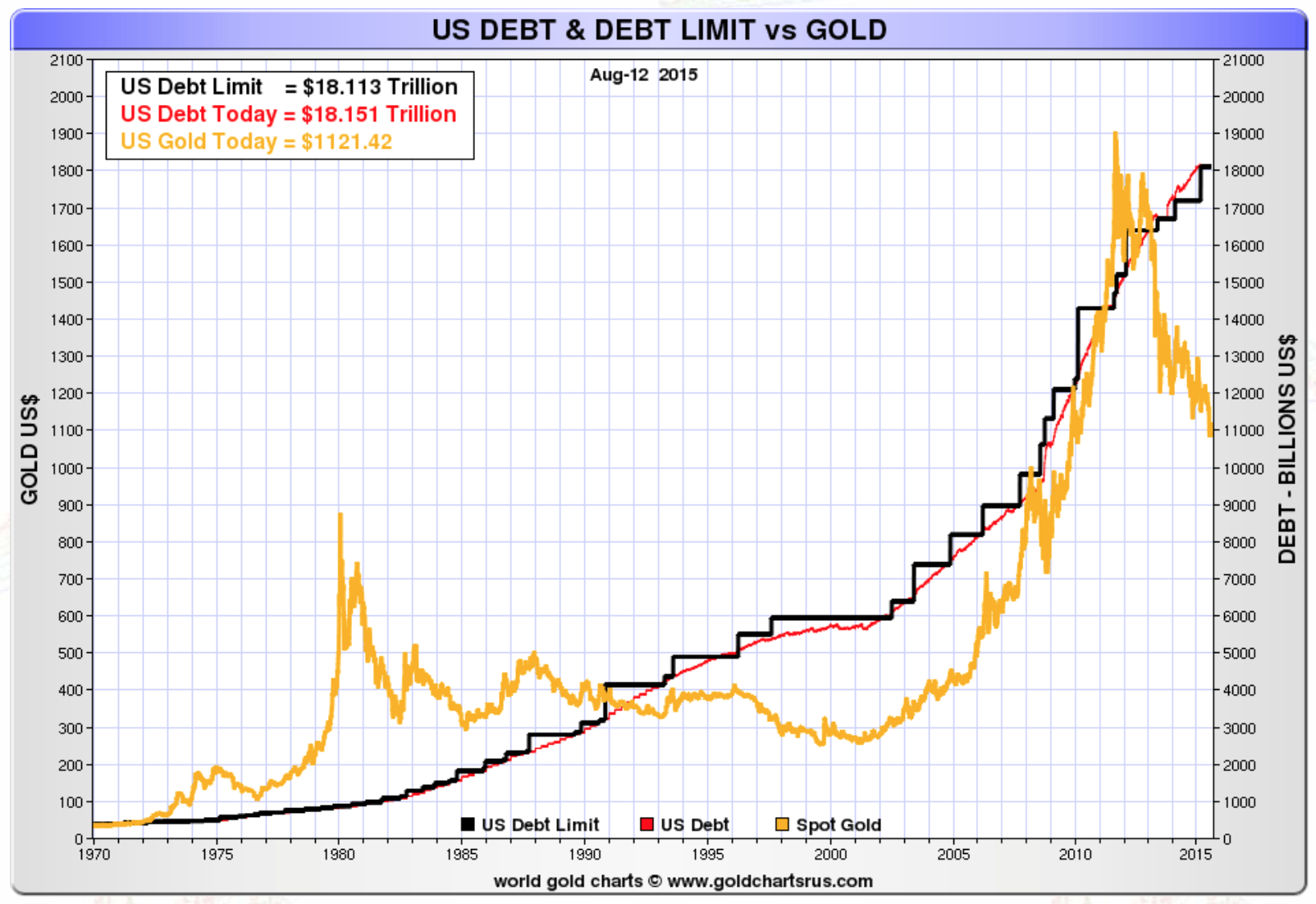 US debt and debt limit vs gold