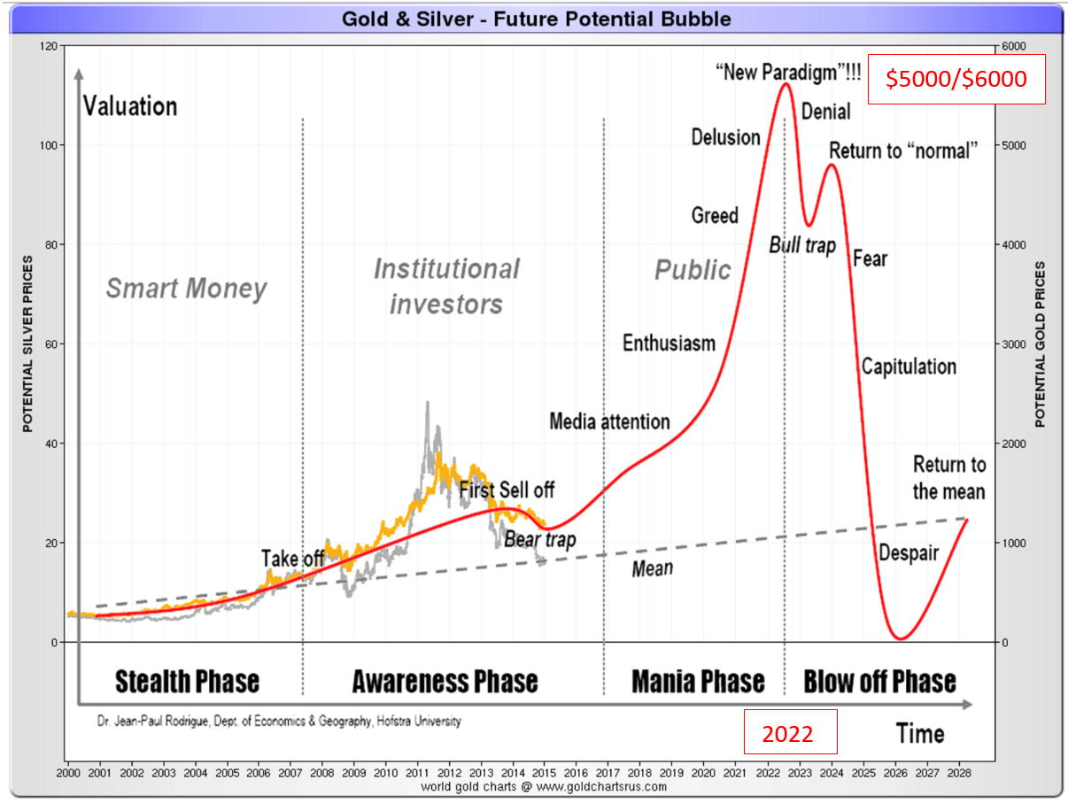 Gold & Silver - Future Potential bubble