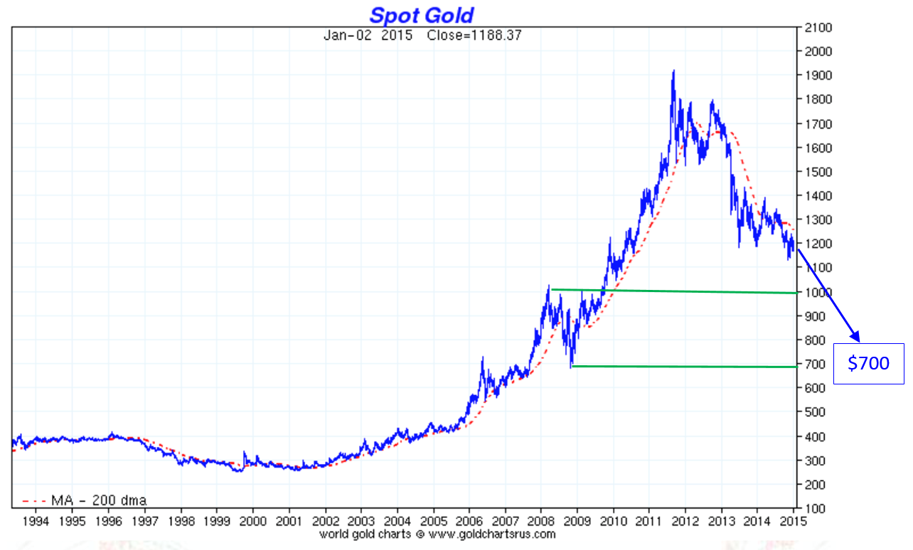 Gold to $700?