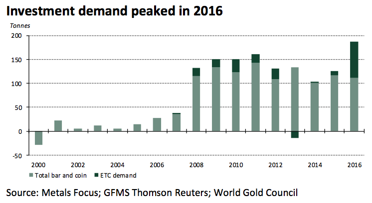 In 2016, €6.8bn was ploughed into German gold investment products