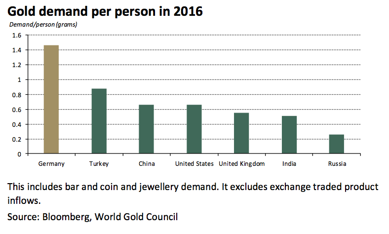 The amount of gold bought by Germans per person in 2016 was greater than in either of the two gold powerhouses: India and China.