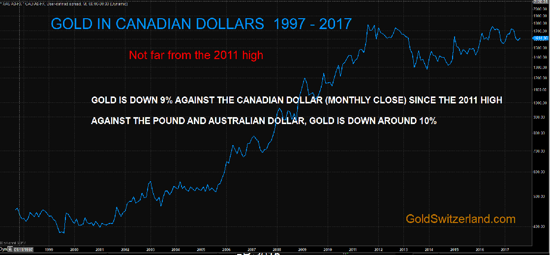 Gold in Canadian Dollars 1997 - 2017