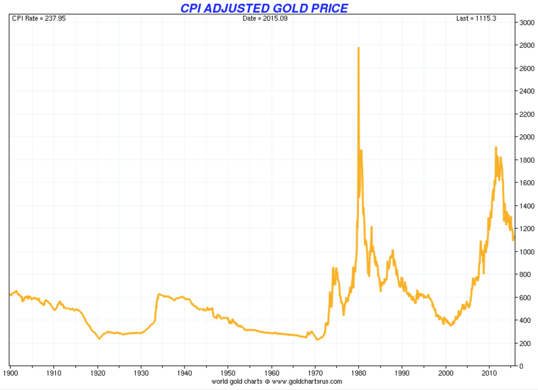 Gold price adjusted by official inflation as calculated since 1980