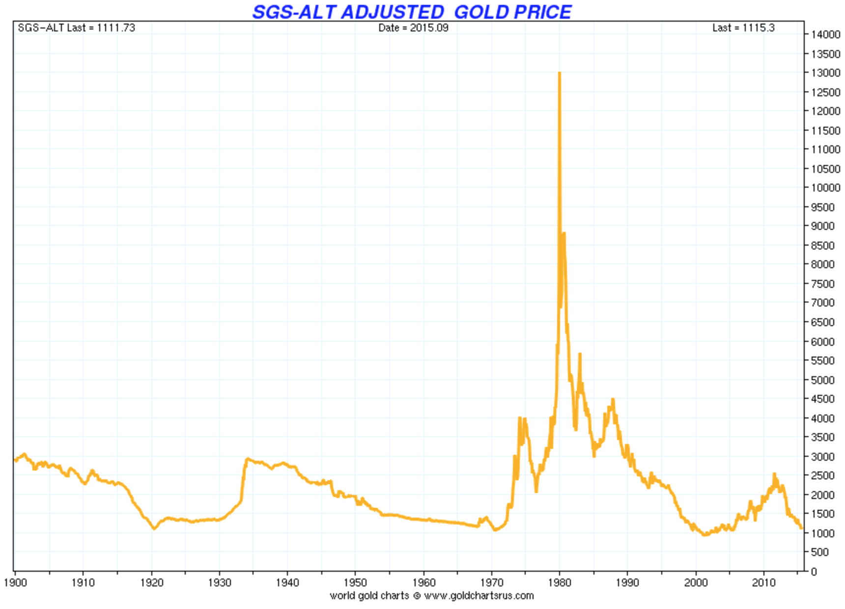 Gold price adjusted by official inflation using old formula