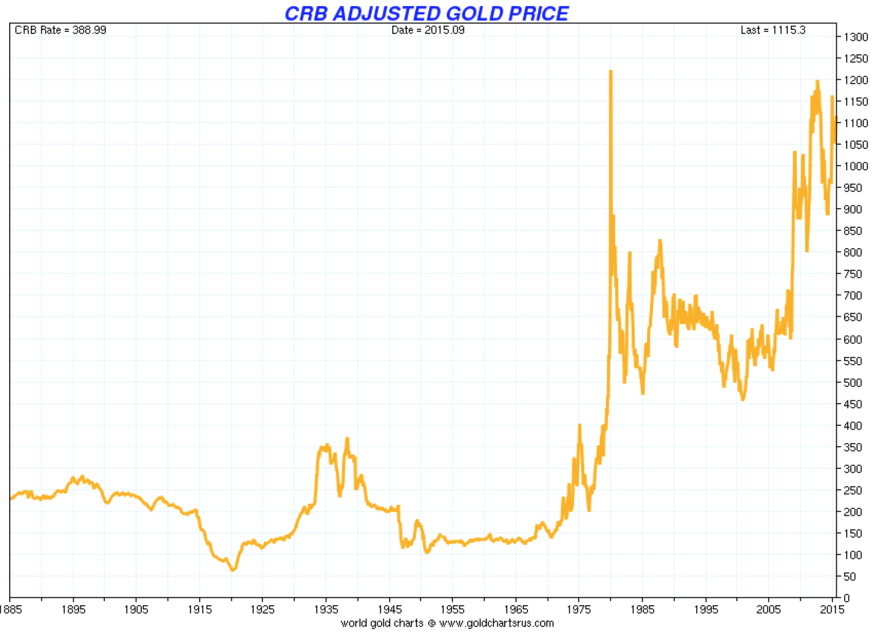 Gold price adjusted by a basket of commodities (CRB Index)