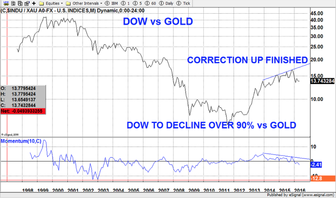 Dow vs Gold