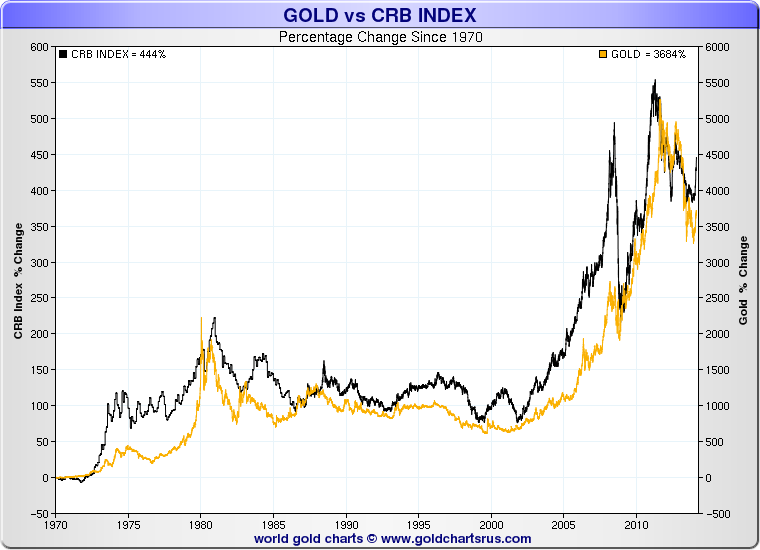 Gold chart investing