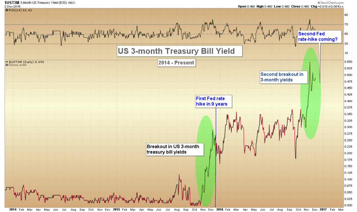 graph 3-Month Treasury Yield since 2014