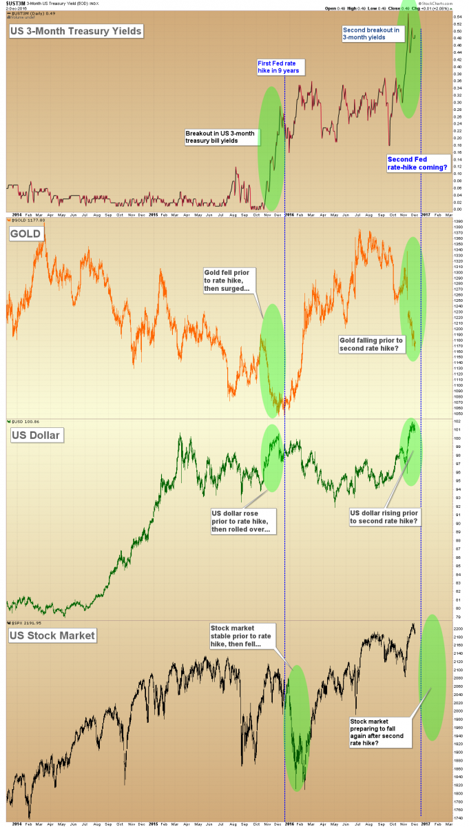 3-Month Treasuries, gold, the US dollar and the US stock market