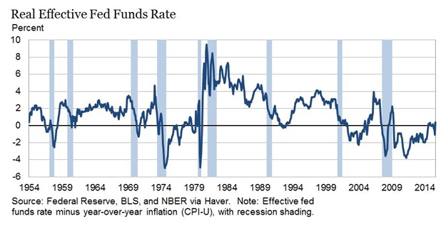 real effective fed funds rate