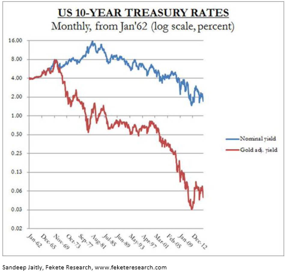 US 10 years tresury rates