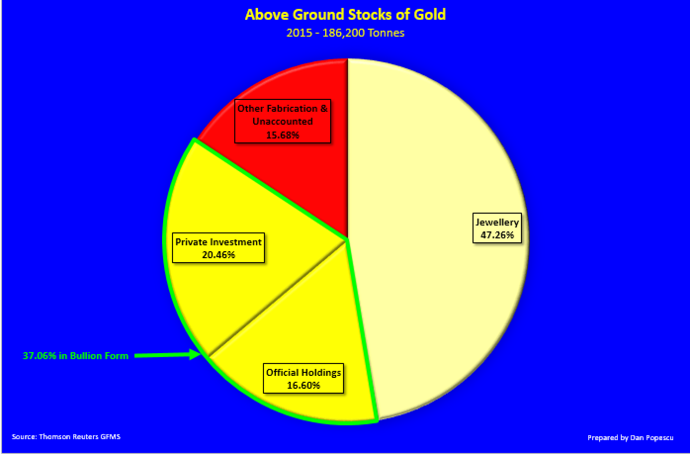 Above ground stocks of gold