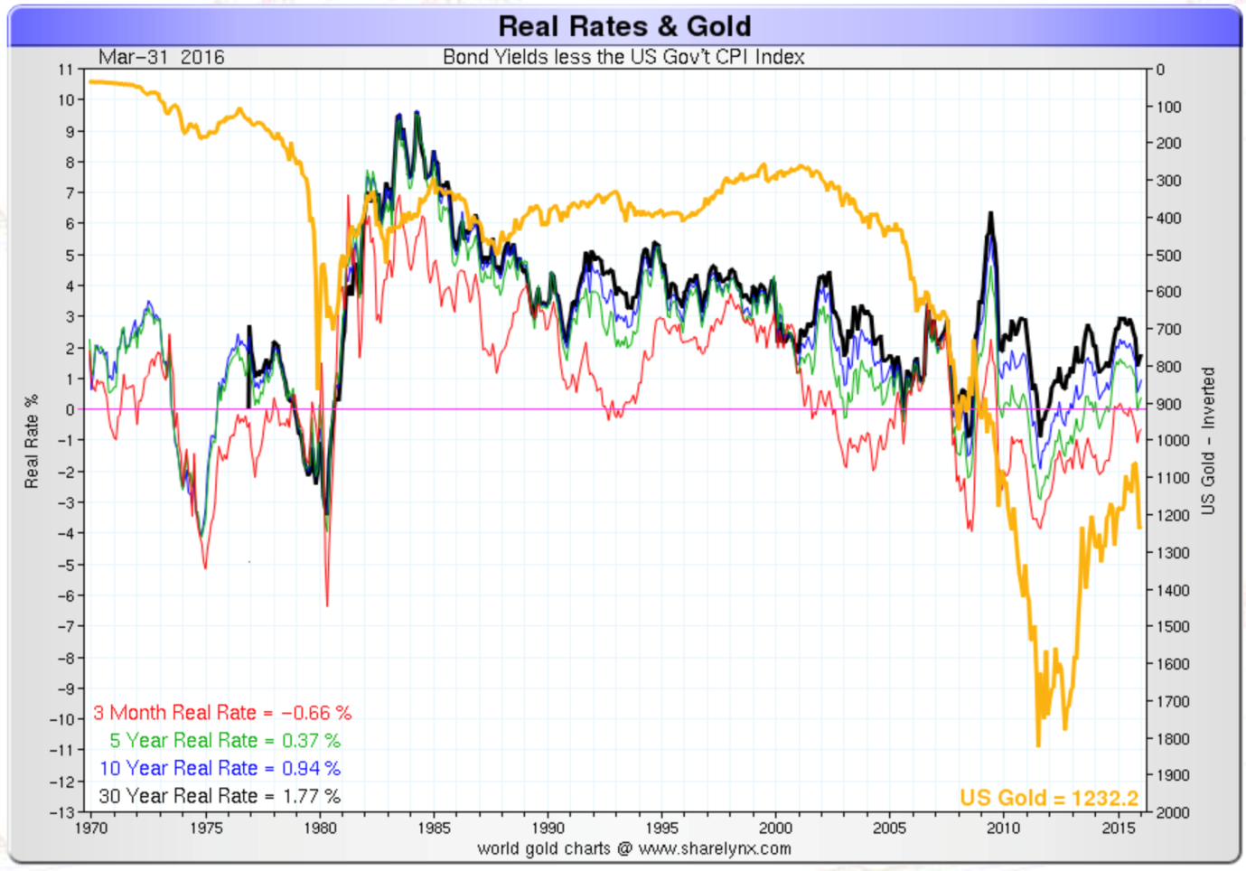 Real rates & gold