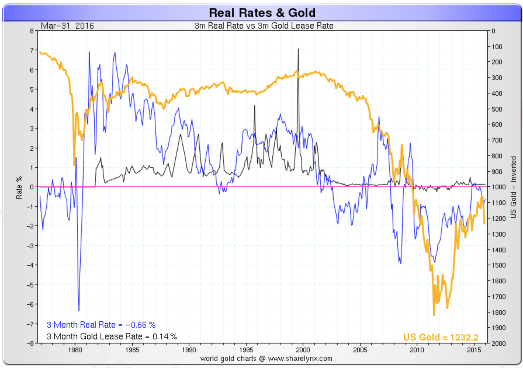 3 months real rates & gold