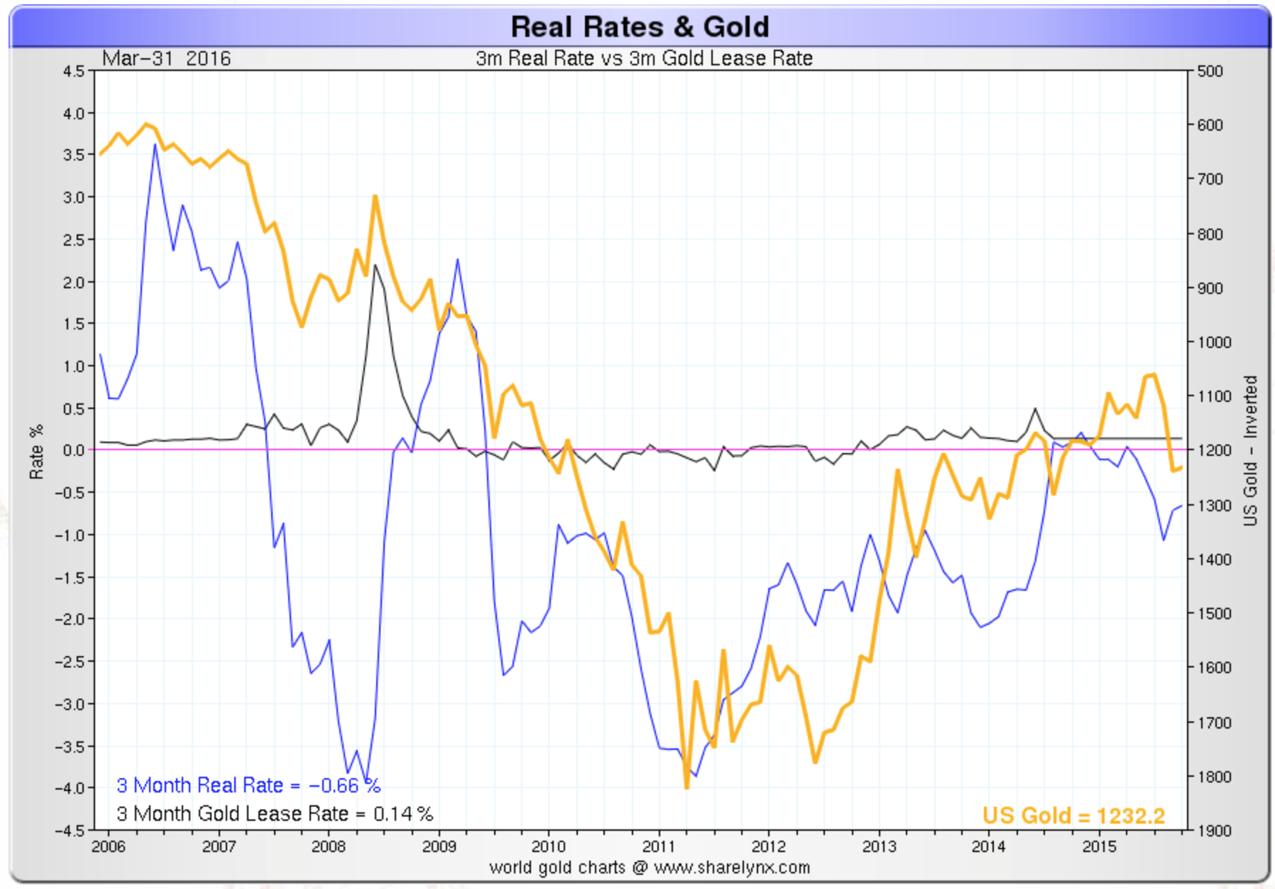 3 motnhs real rates & gold since 2006