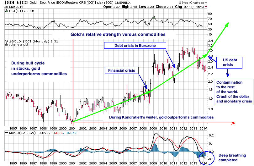 Goldsupercycle trading system