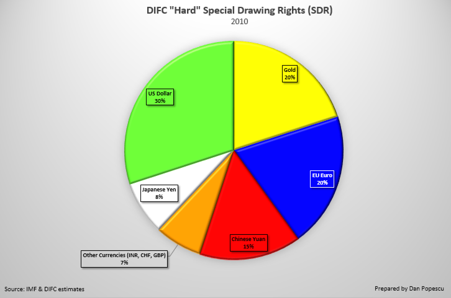 "DIFC ""Hard"" Special Drwing Rights (SDR)"