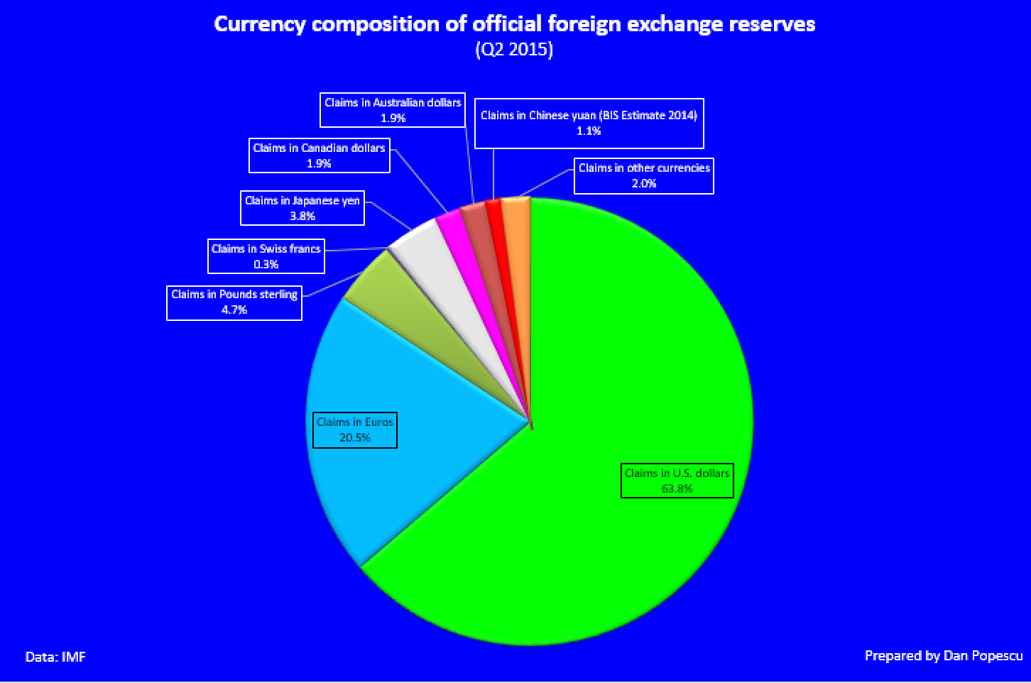 Currency composition or offical foreign excahnge reserves