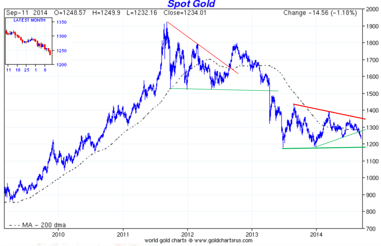 If We Also Look At The Sentiment In Gold Mining Stocks Can Observe That Price Of Measured Hard Money Ha A