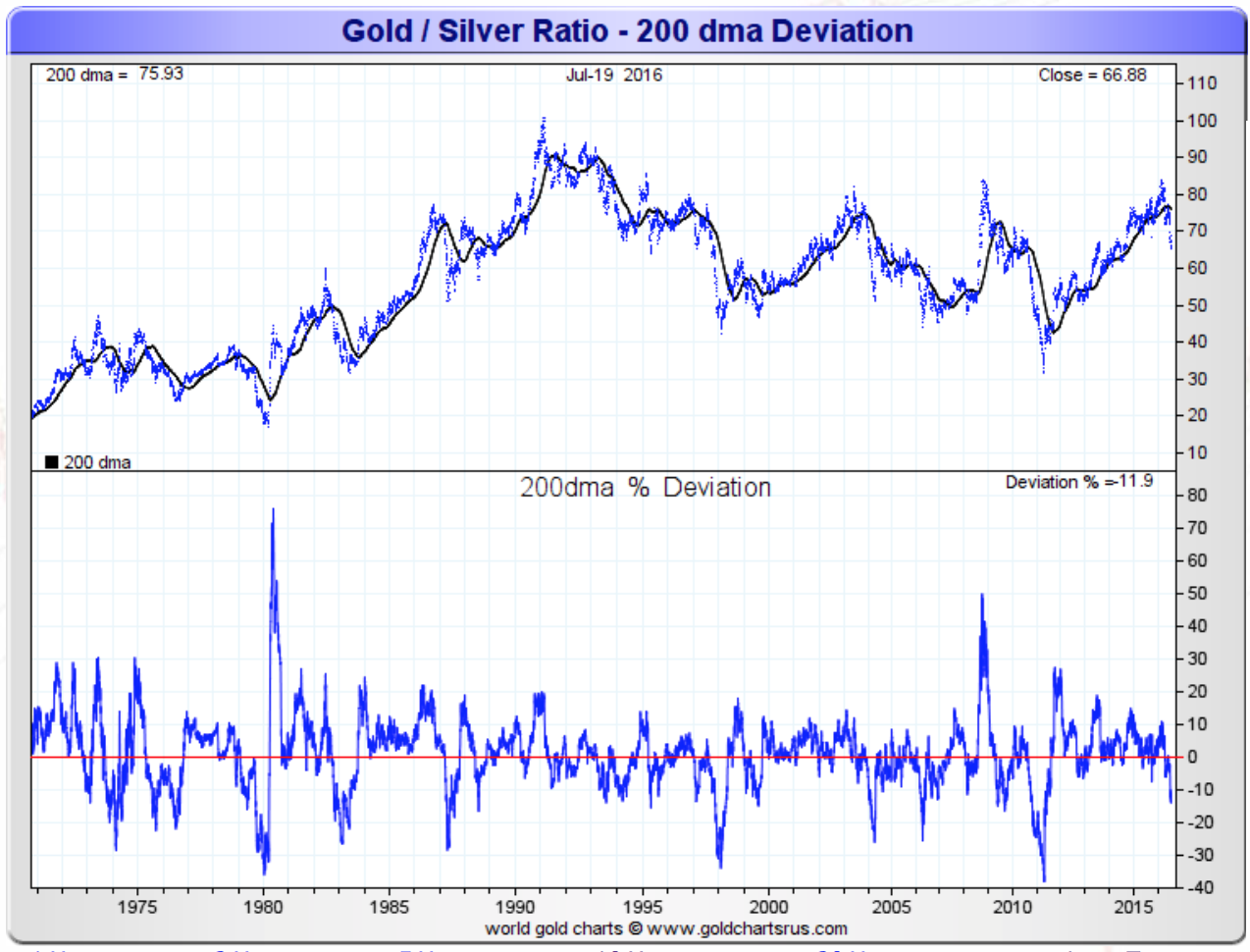 Gold/Silver ratio - 200 dma deviation