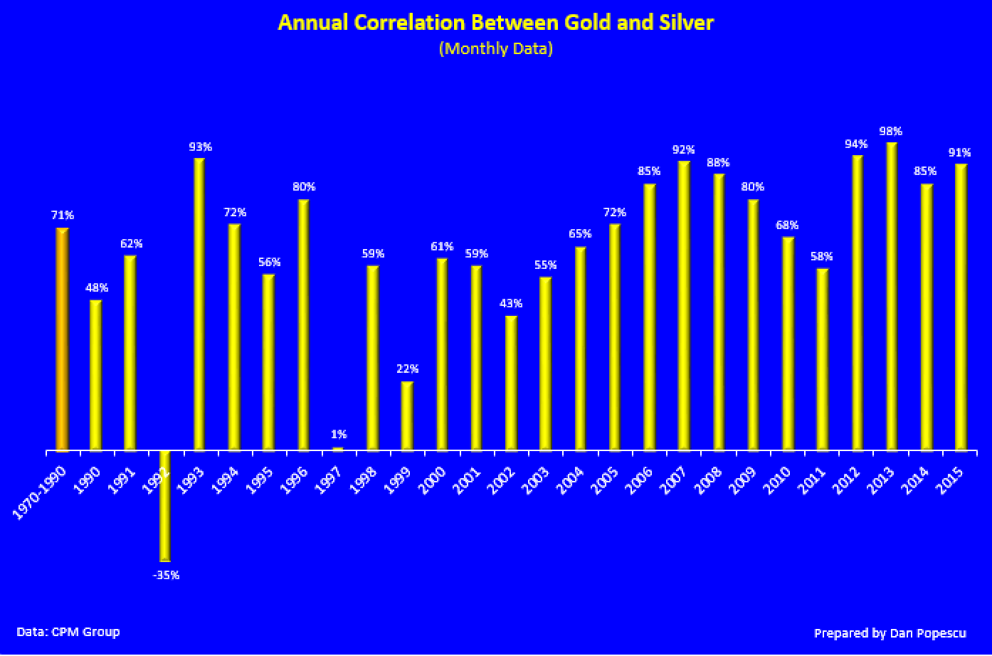 Annual correlation between gold and silver