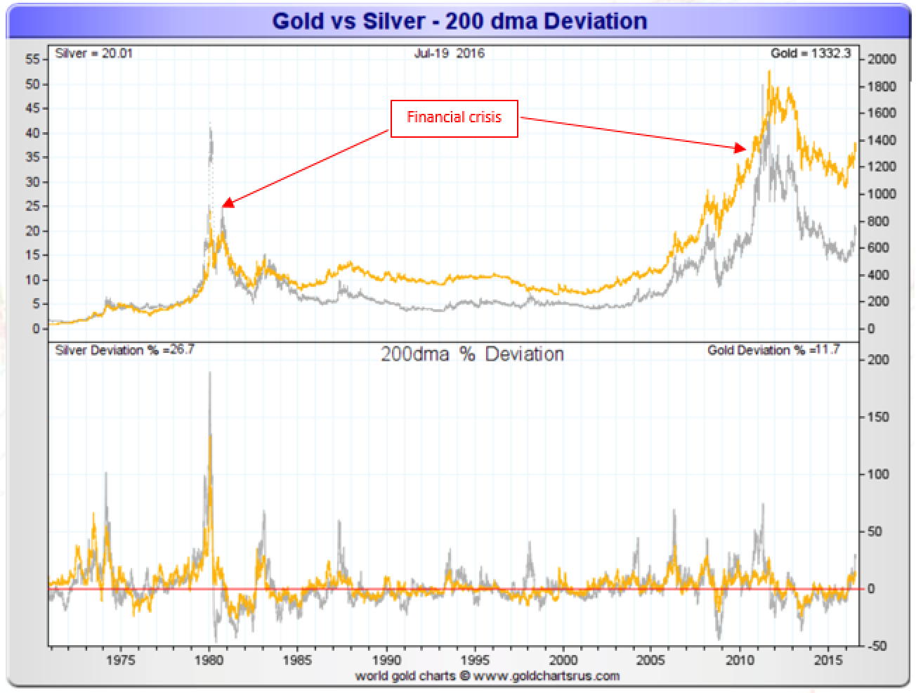 Gold vs Silver - 200 dma Deviation
