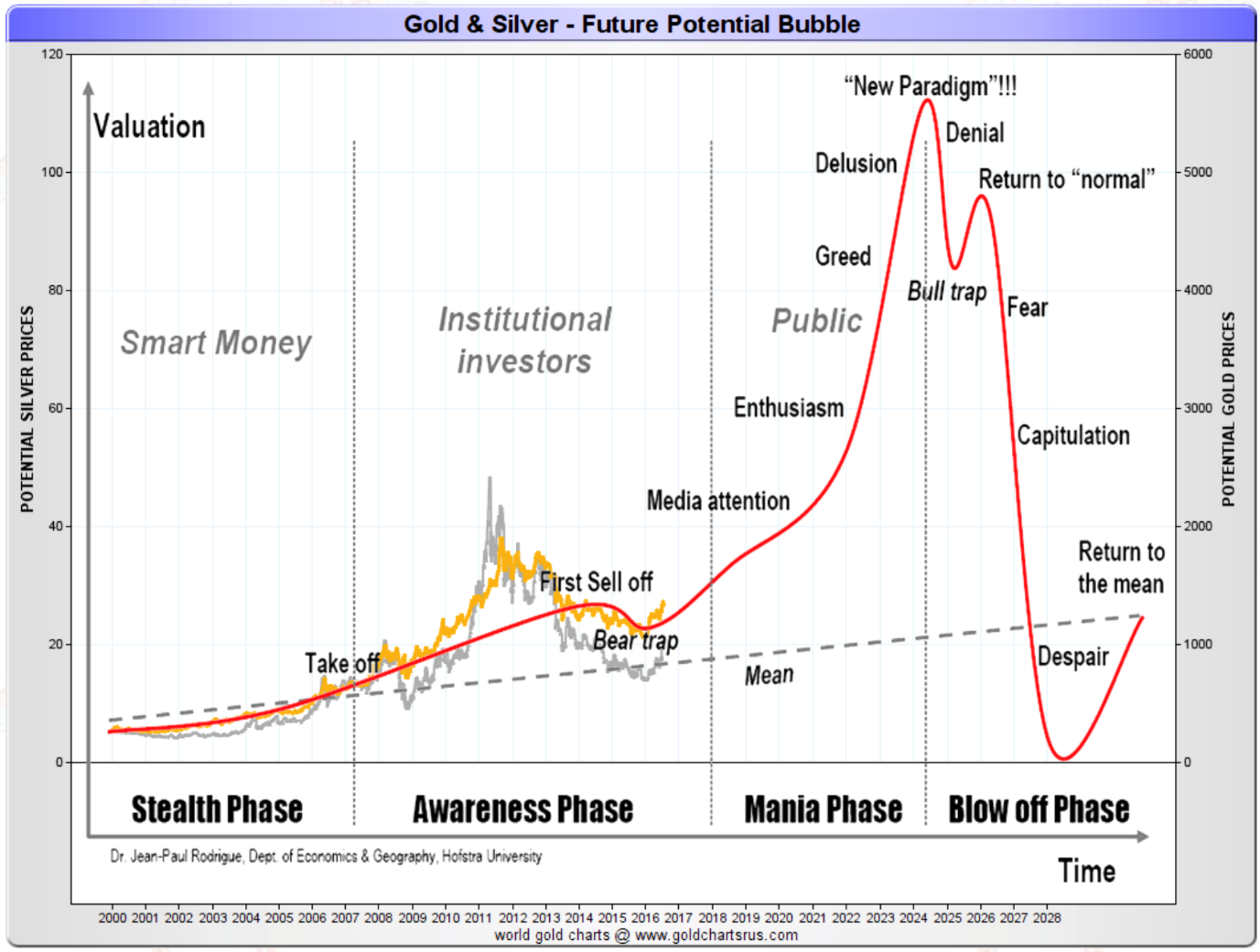 Gold and Silver - Future potential bubble