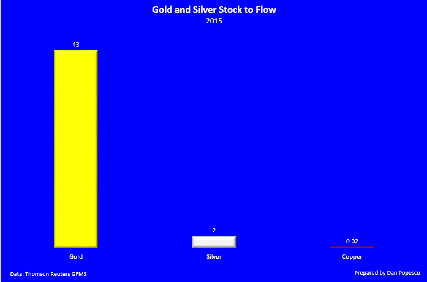 Gold and Silver Stock to flow