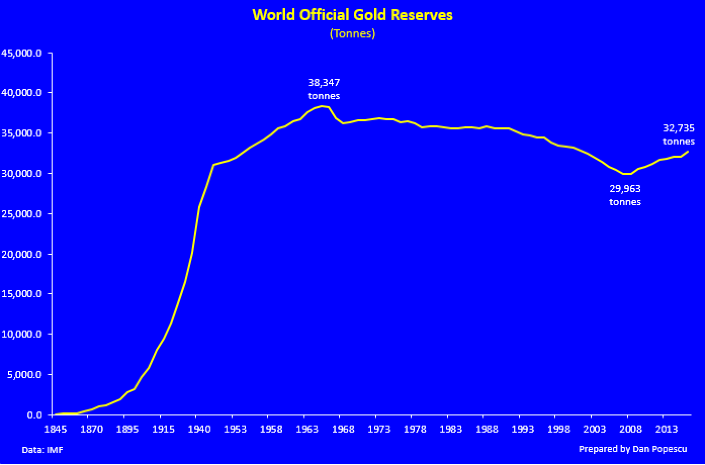 World official gold reserves