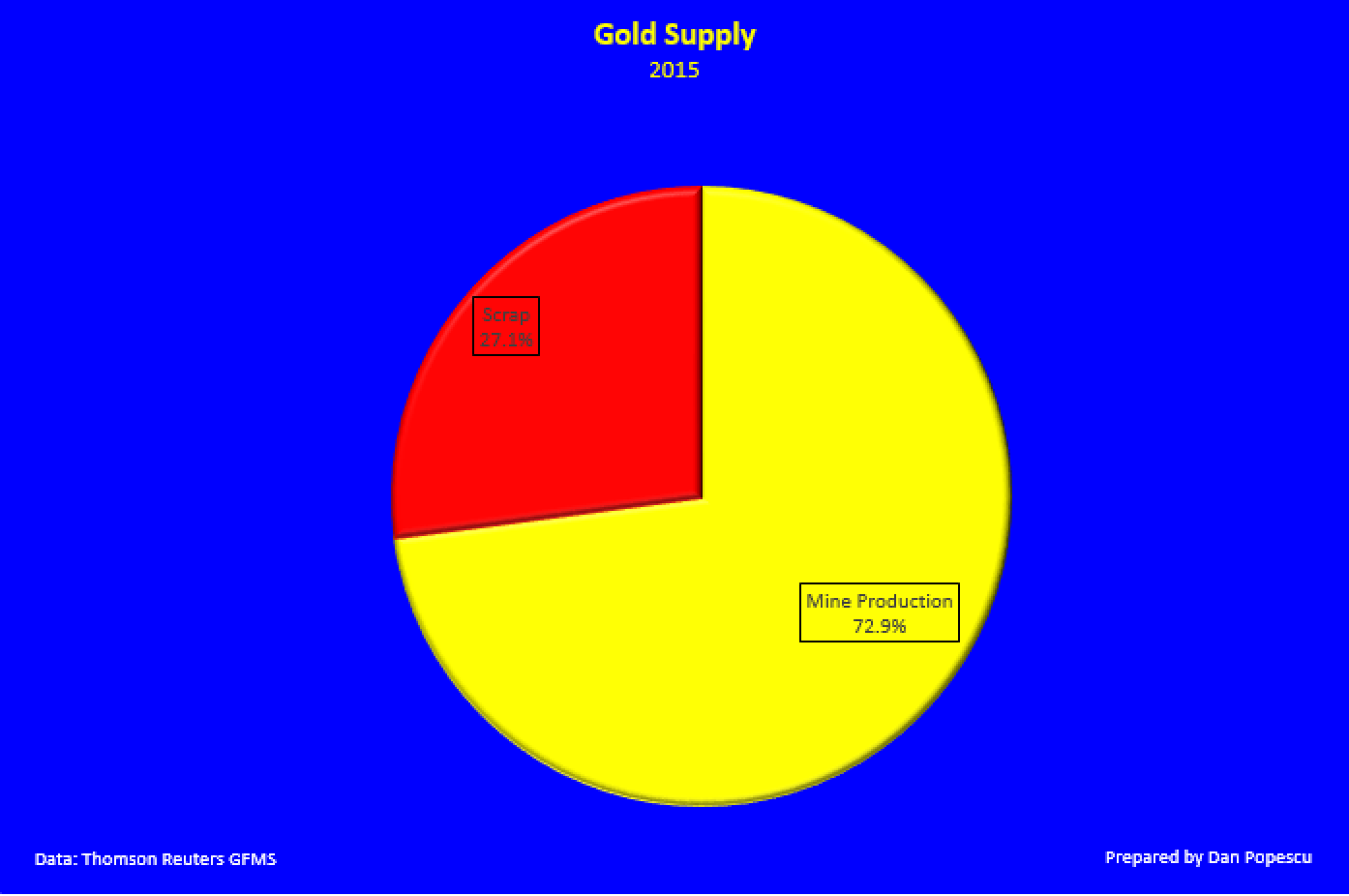 Gold supply 2015
