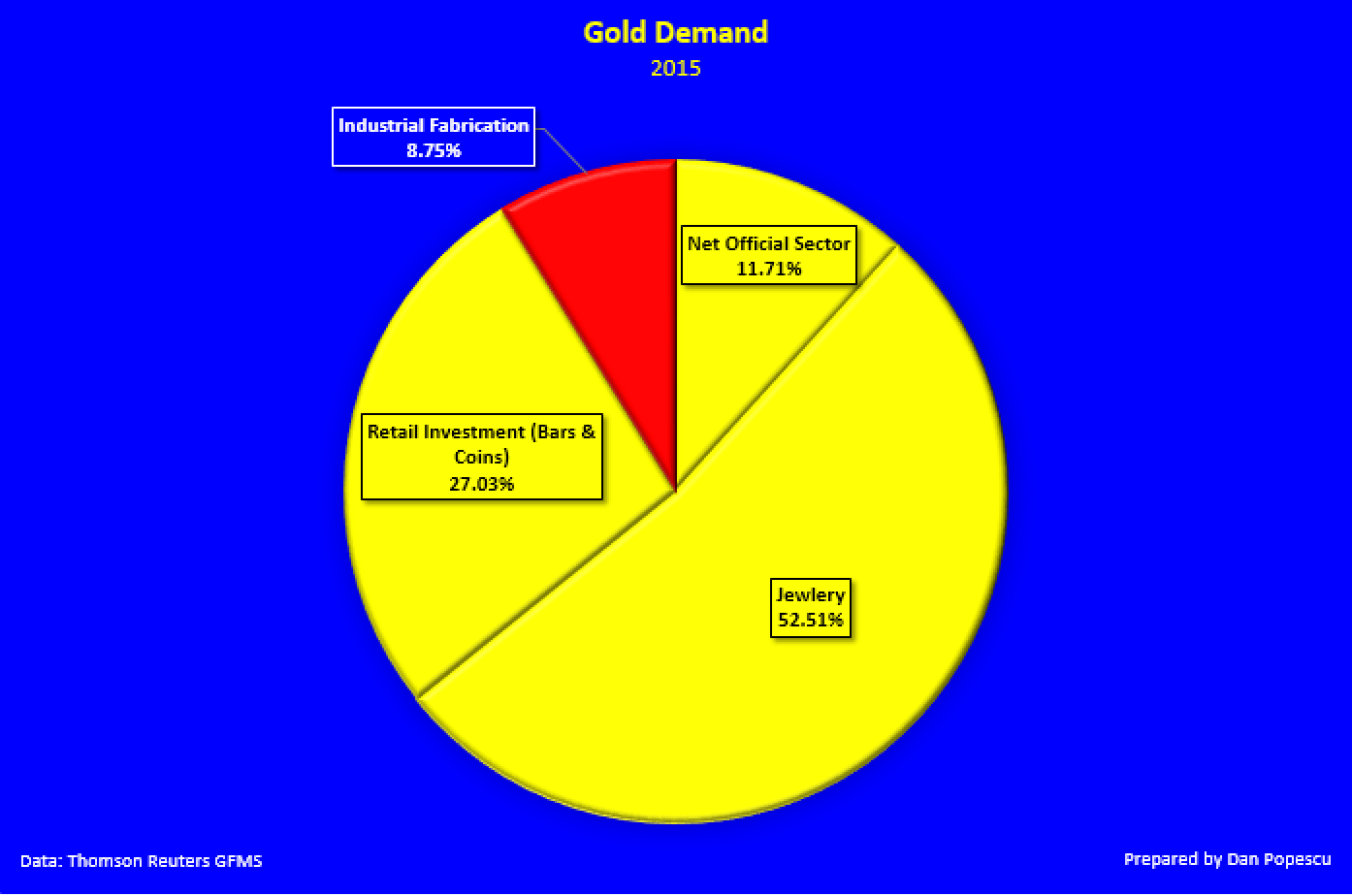 gold demand 2015