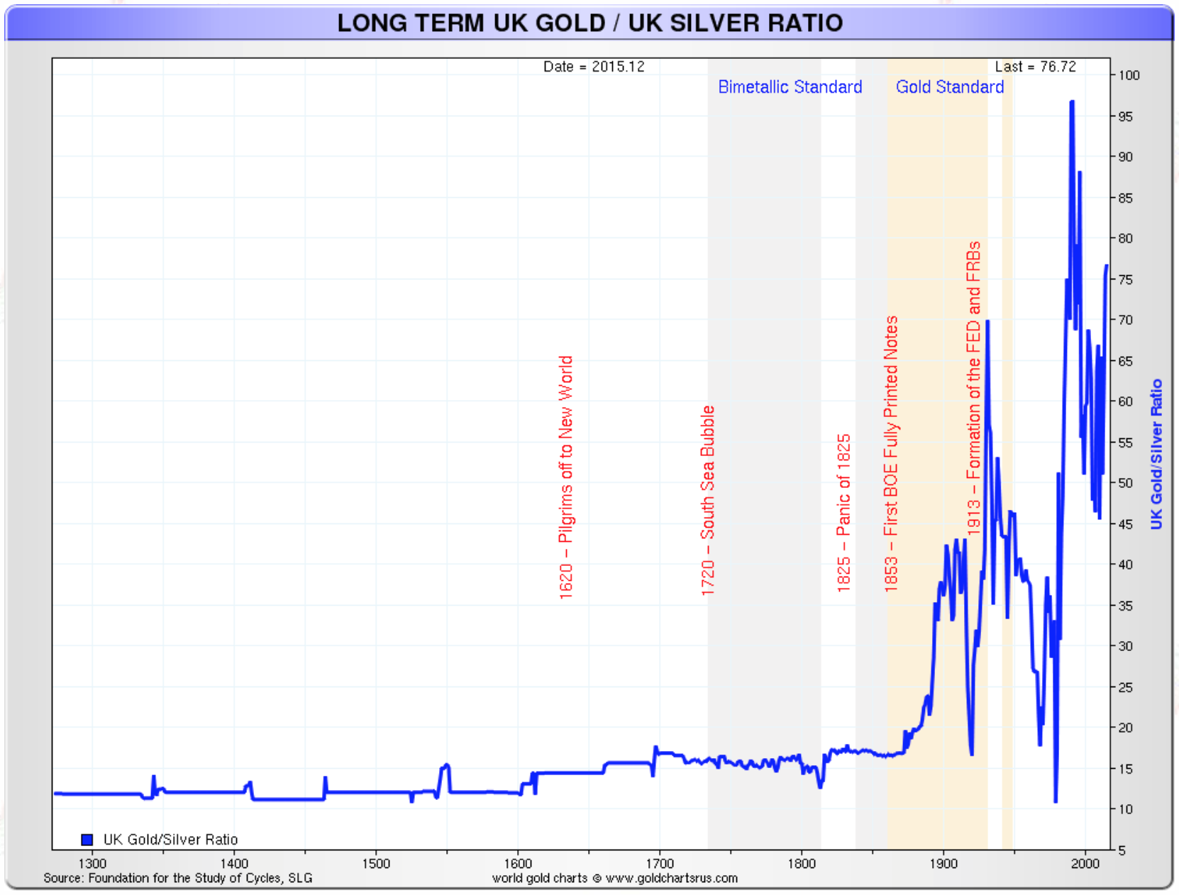 Long Term UK gold / UK silver ratio