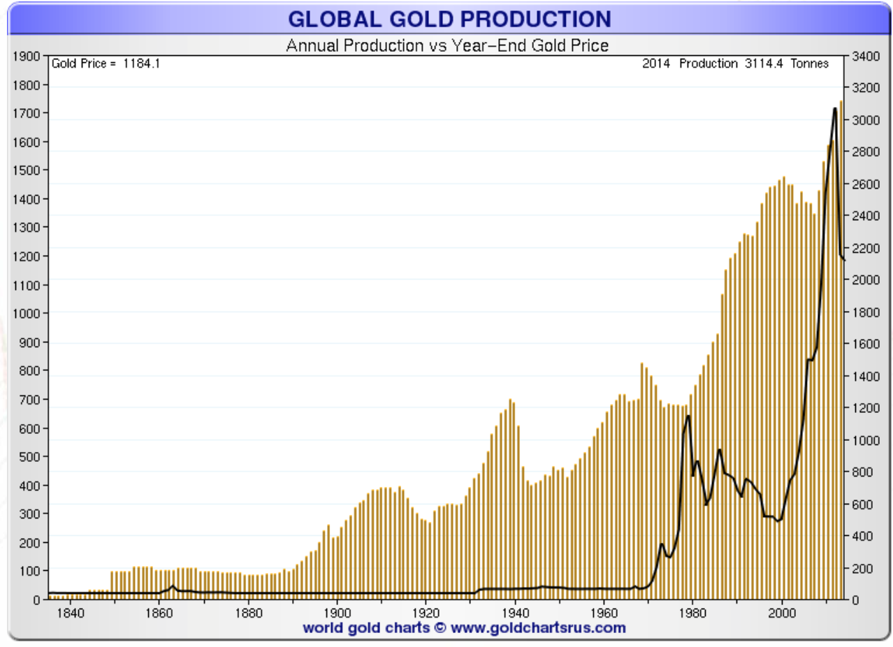 Global Gold Production