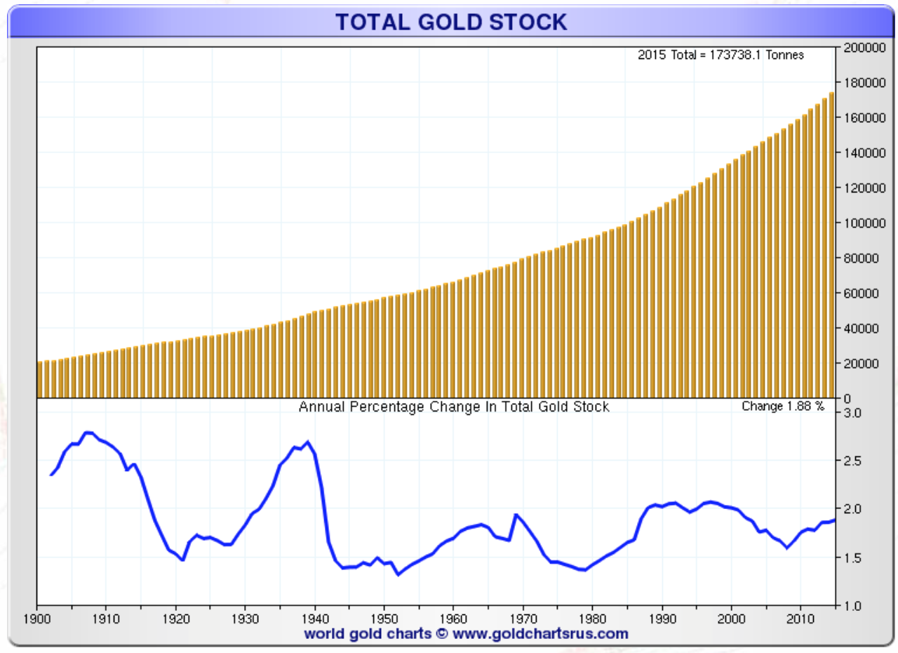 Total Gold Stock