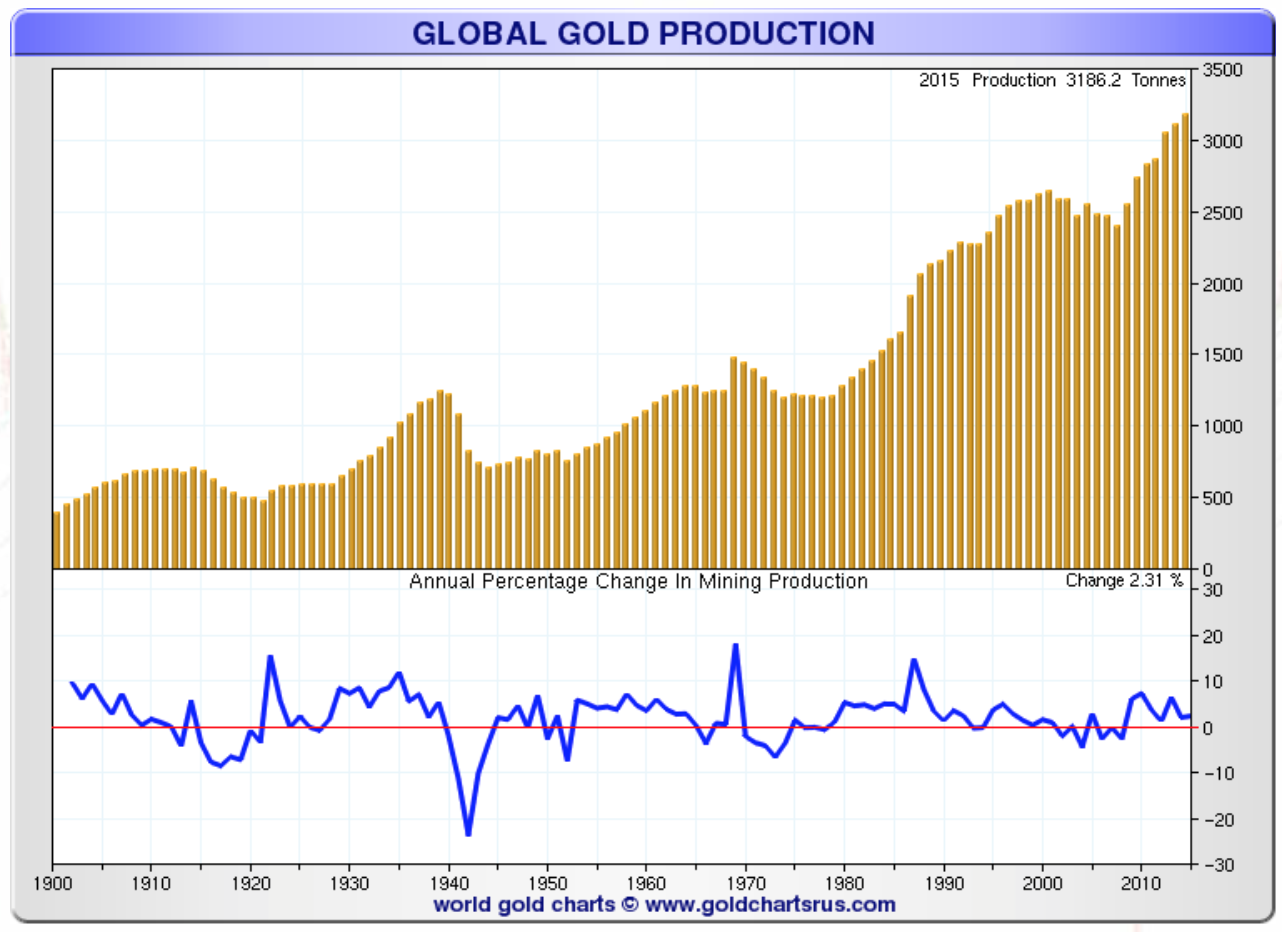 Total Gold Production