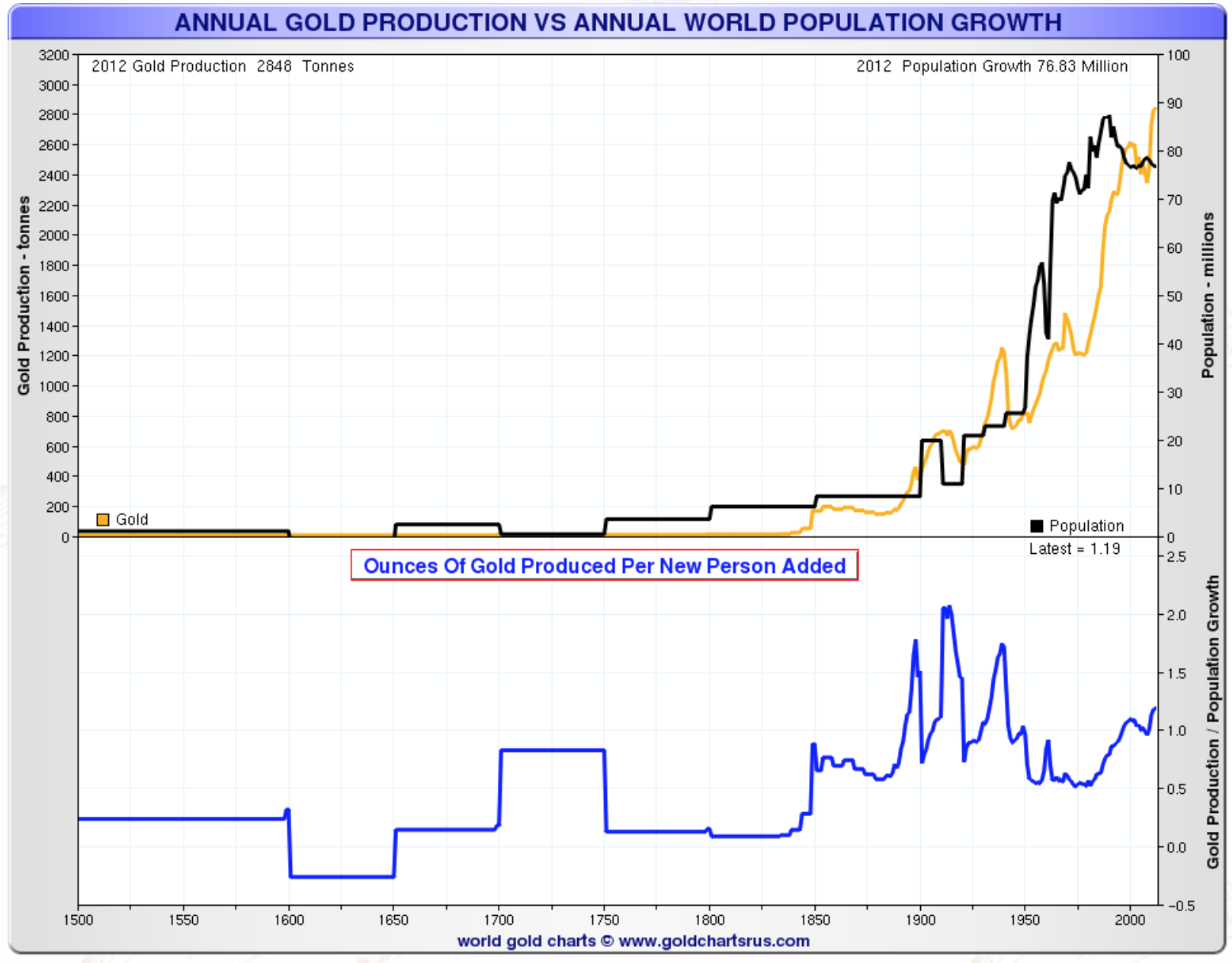 Annual gold production vs world population growth
