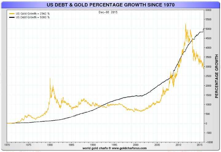 US Debt & Gold Percentage Growth Since 1970