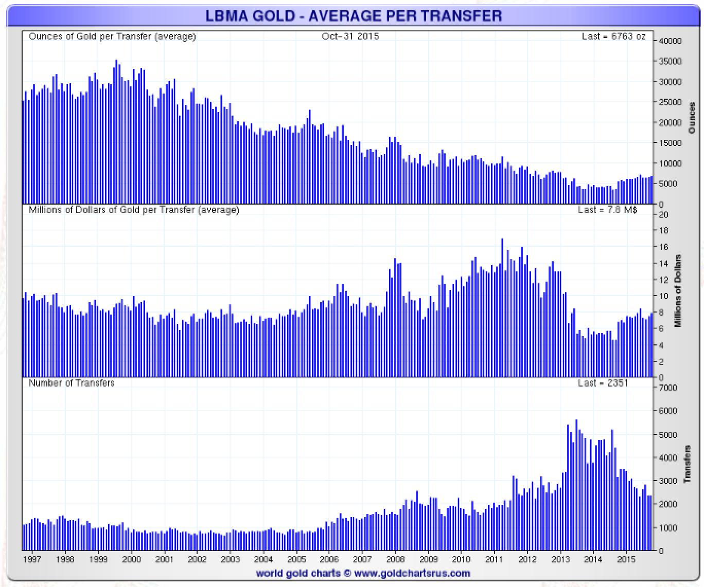 LBMA Gold -  Average per transfer