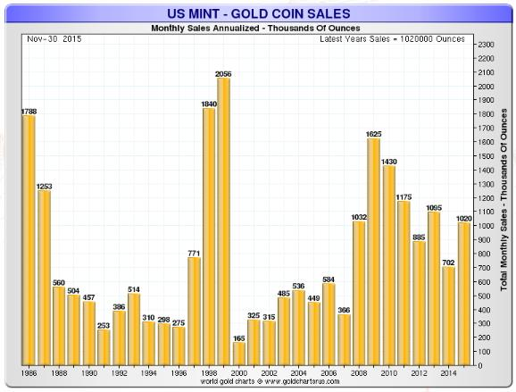 US Mint - Coin Gold Sales