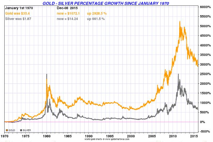 Gold - Silver Percentage Growth Since January 1970