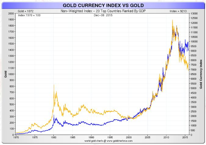 Godl Curenncy Index Vs Gold
