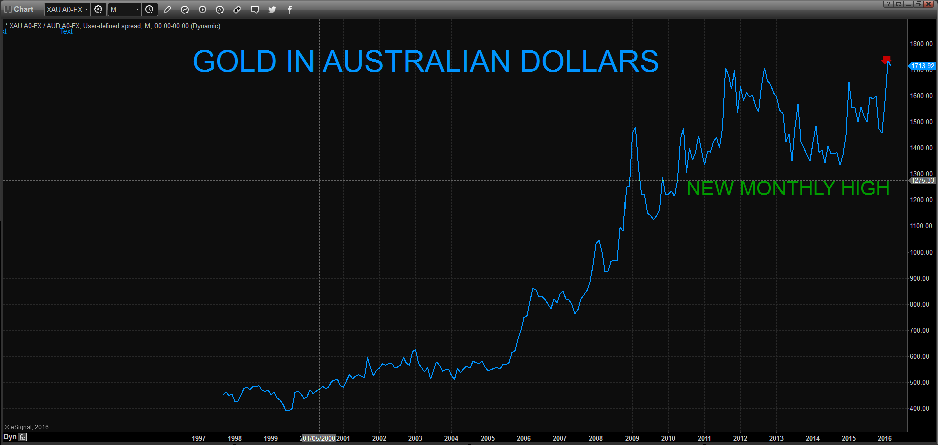 Gold in Australian Dollars