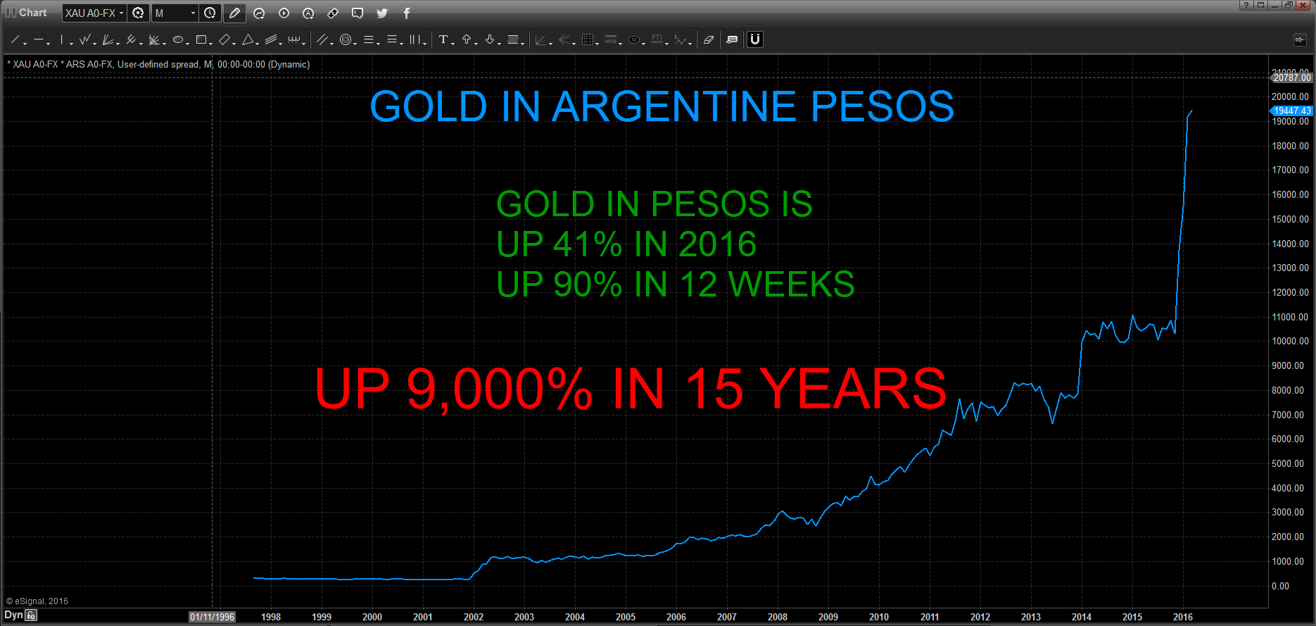 Gold in Argentine Pesos