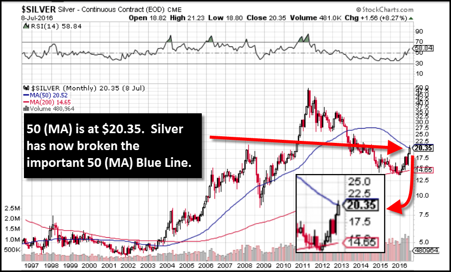 Let Me Explain This Chart Especially For New Folks To The Site And Industry While I Focus On Mid Long Term Fundamentals Of Silver Market