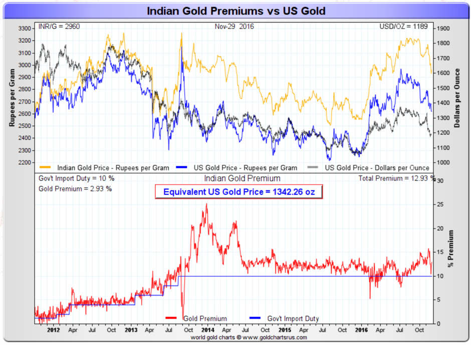 Indian Gold Preniums vs US Gold