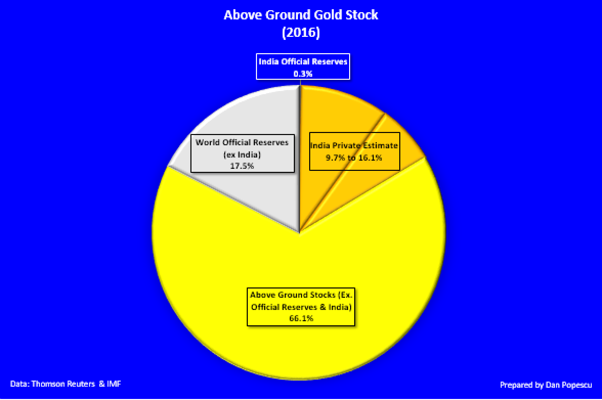 Above Ground Gold Stock