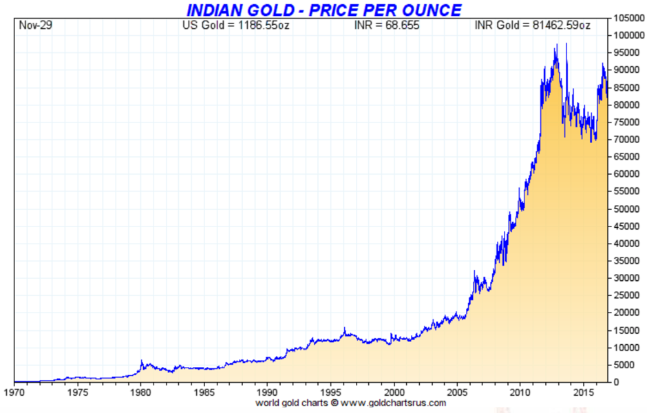 Indian Gold - Price per Ounce