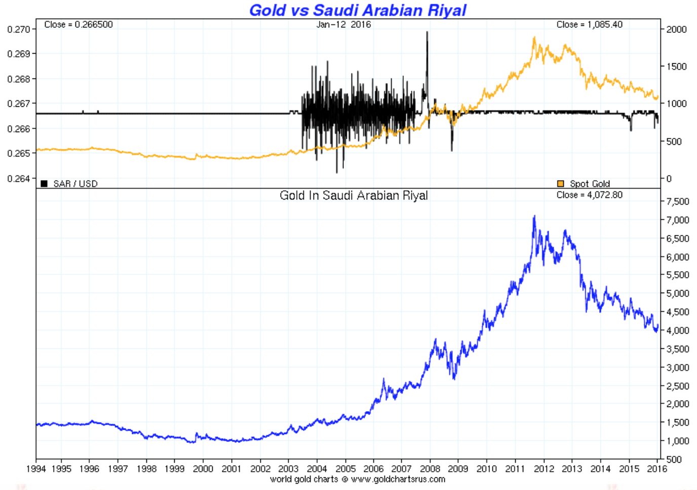 Gold vs Saudi Arabian Riyal