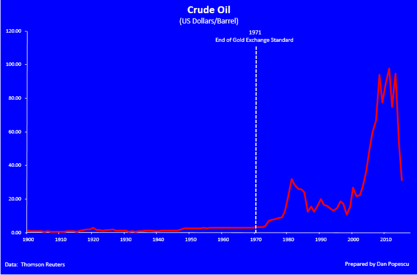 Crude oil (us dollar/barrel)